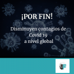 Baja el contagio a nivel mundial por covid 19.